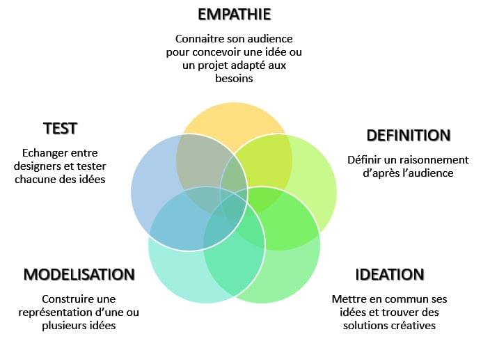 Design Thinking : la méthode